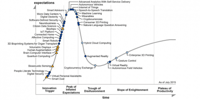 Gartner's 2015 Hype Cycle for Emerging Technologies